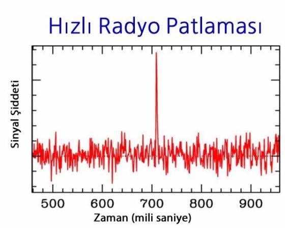 Radyo Patlamalari