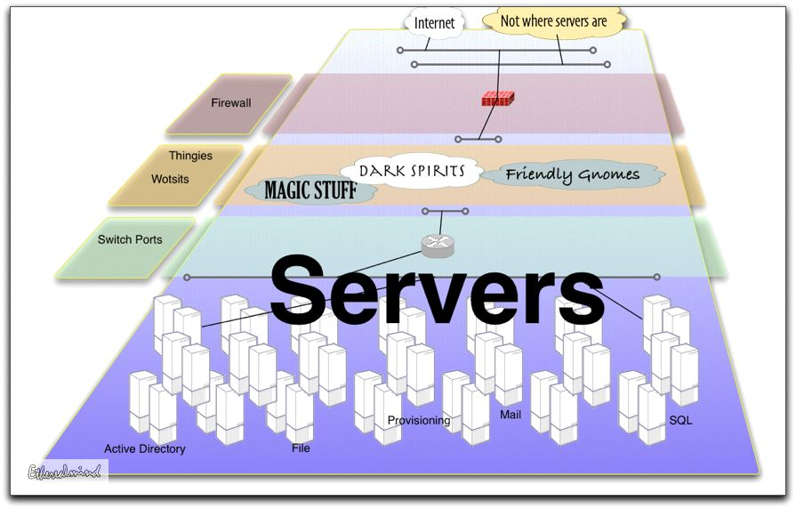 The Difference Between Network And Server Engineers Pictorial