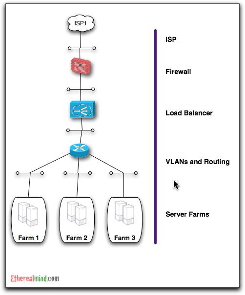 Microsoft Network Load Balancing Visio Stencil People