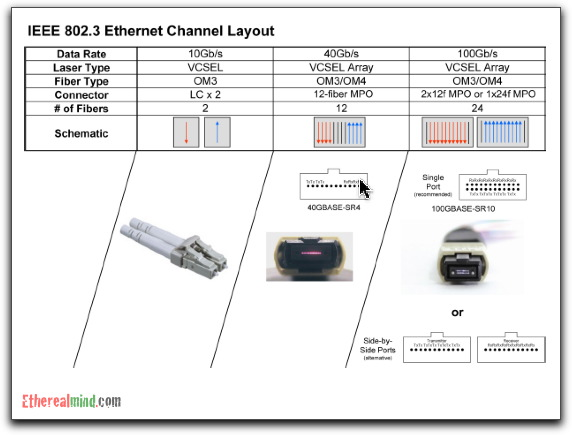 Review on 40 Gigabit and 100 Gigabit Ethernet physical and