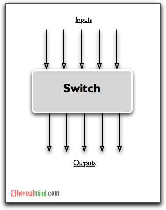 What is a Switch Network Fabric ? — EtherealMind