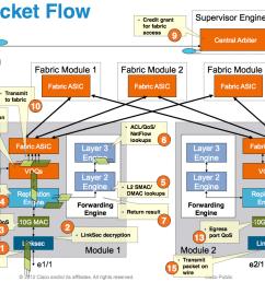 typical frame flow on a cisco nexus 7000 m1 module [ 1228 x 794 Pixel ]