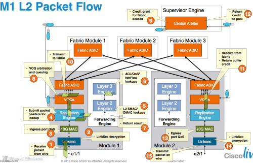 small resolution of typical frame flow on a cisco nexus 7000 m1 module