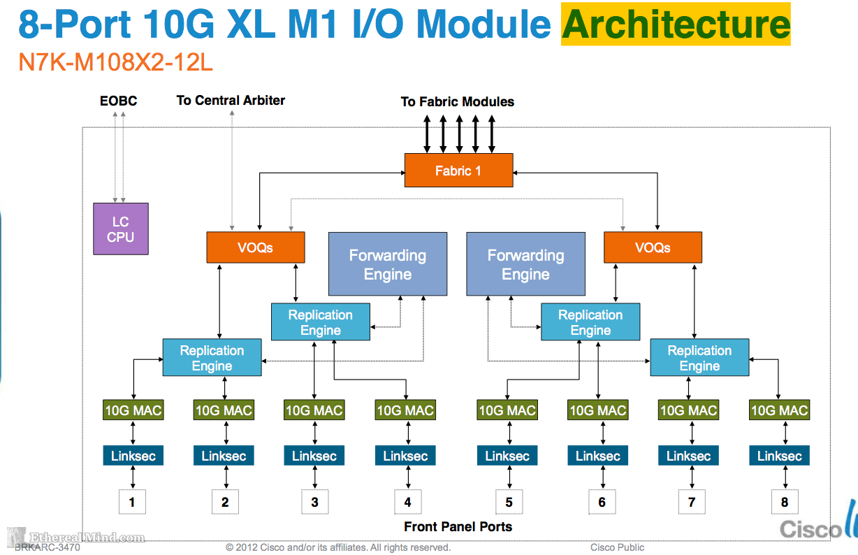 hight resolution of switch architecture