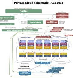 my private cloud block architecture diagram etherealmind etherealmind s private cloud block diagram august 2014 click [ 1269 x 1287 Pixel ]