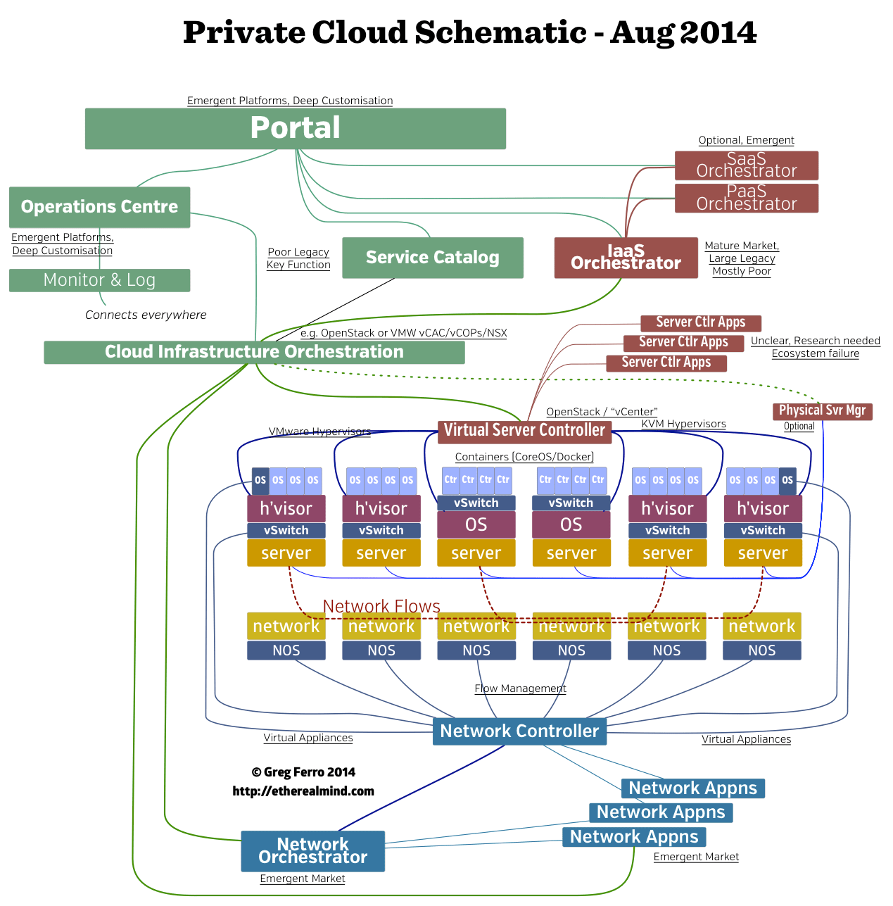 hight resolution of my private cloud block architecture diagram etherealmind etherealmind s private cloud block diagram august 2014 click