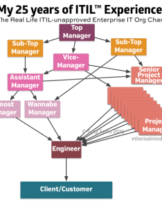 Itil blows also my experience in an org chart etherealmind rh