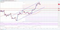 Bitcoin Price Analysis: BTC/USD Eyeing New Weekly High