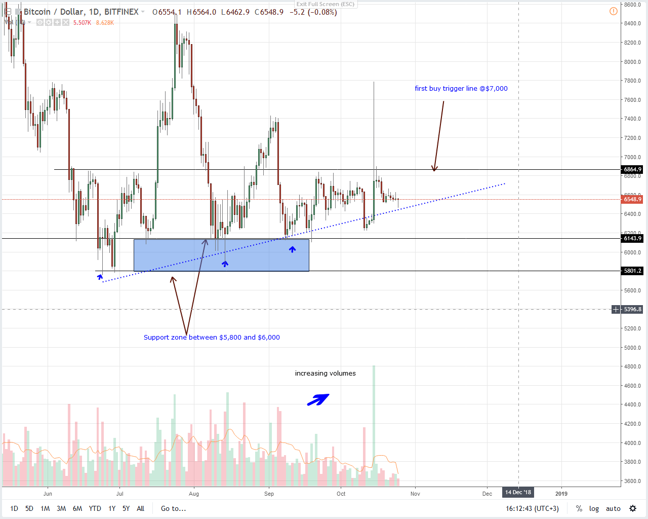 BTCUSD Bitcoin Price Analysis