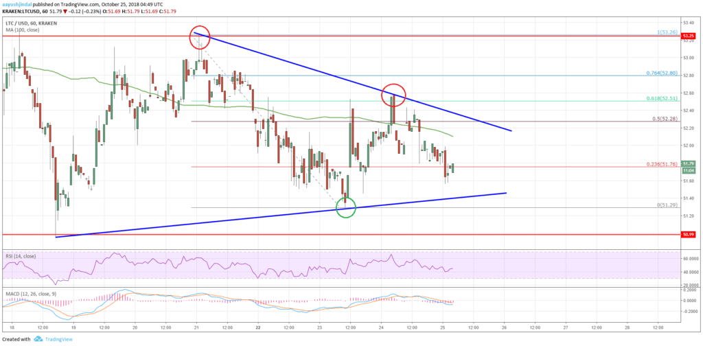 Litecoin Price Analysis LTC Chart