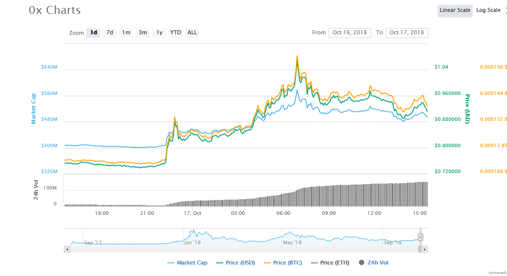 Ox Price Charts