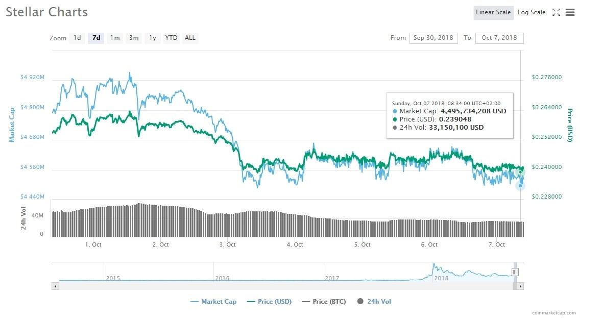 XLM and the USD Trading