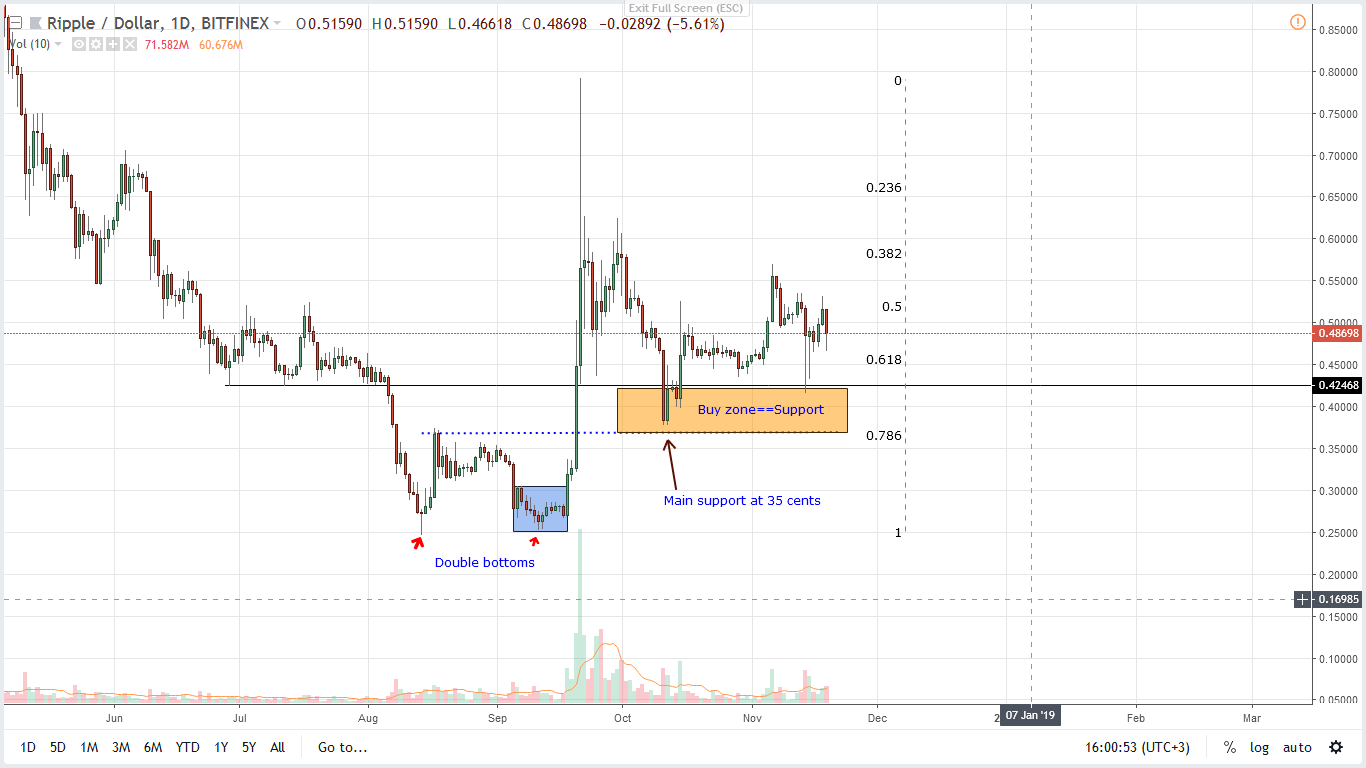 XRP/USD Price Analysis