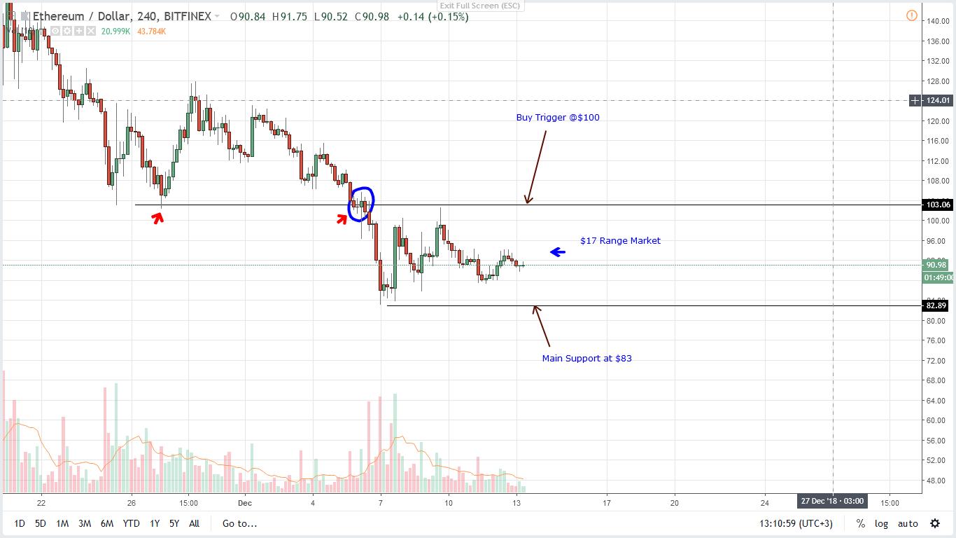 ETH/USD Price Analysis