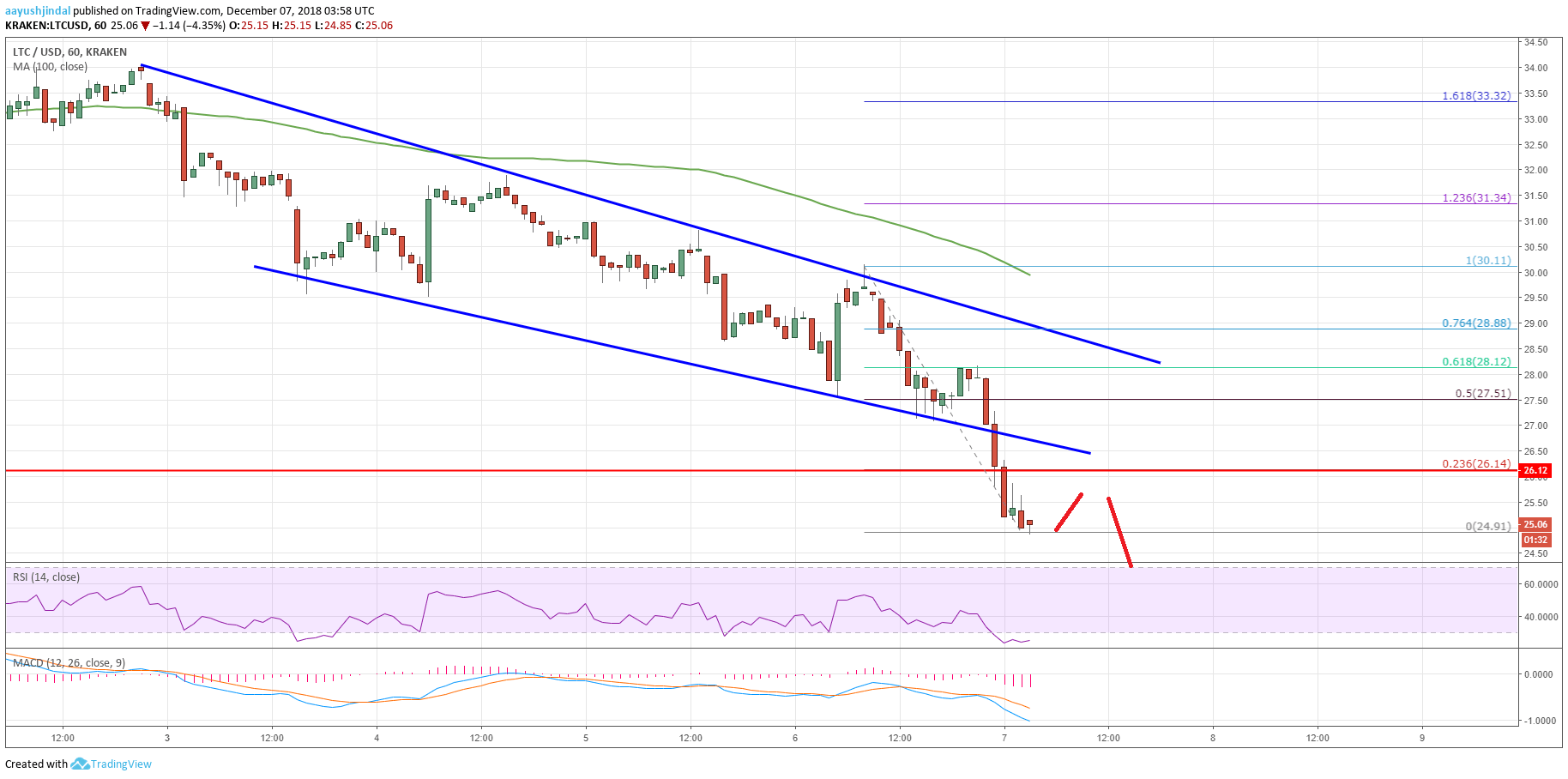 Litecoin Price Analysis: LTC/USD Could Be Dead Near $20 - Ethereum World News