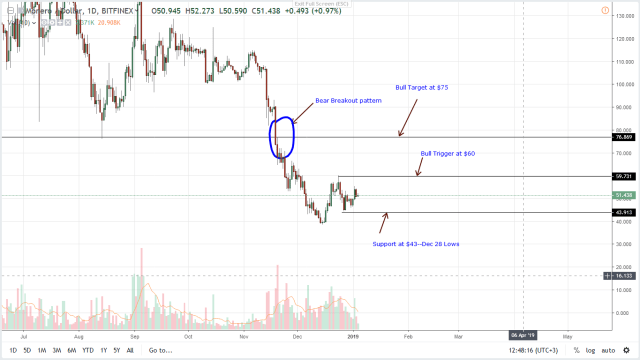 Monero-Daily-Chart-Jan-4 Altcoins Daily Preview: Litecoin (LTC), Monero (XMR) Bearish Below $35 and $60, EU's Fifth AML Directive Bins Privacy - Ethereum World News Cryptocurrencies news