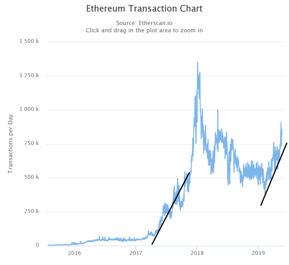 There are similarities in how fast Ethereum is growing.  <a href=