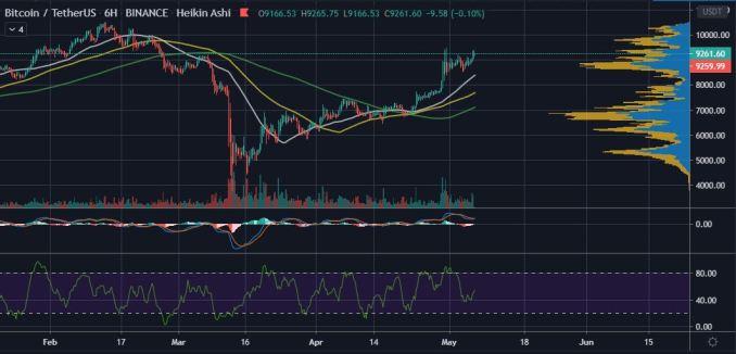 Pantera Capital CEO: Bitcoin (BTC) Could Hit $115k after Halving 14