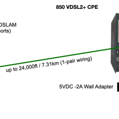 Gigabit Ethernet Wiring Diagram S13 Sr20det Ecu The Enable-it 8950 8-port Extended Dslam