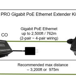 enable it 865w pro gigabit poe extender wiring [ 1987 x 498 Pixel ]