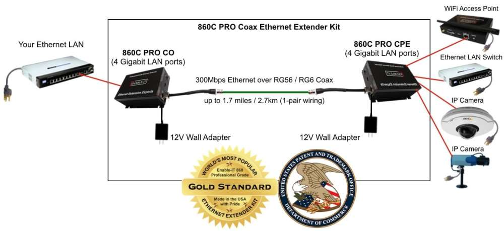 medium resolution of enable it 860c pro coax ethernet extender wiring