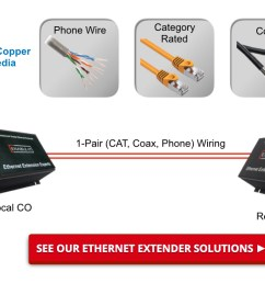 cat6 ethernet distance cat6 ethernet repeater real world wiring applications [ 1436 x 590 Pixel ]