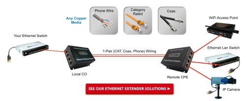 small resolution of cat6 ethernet distance cat6 ethernet repeater real world wiring applications