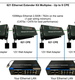 821 ethernet extender multiple cpe wiring diagram [ 2904 x 1256 Pixel ]