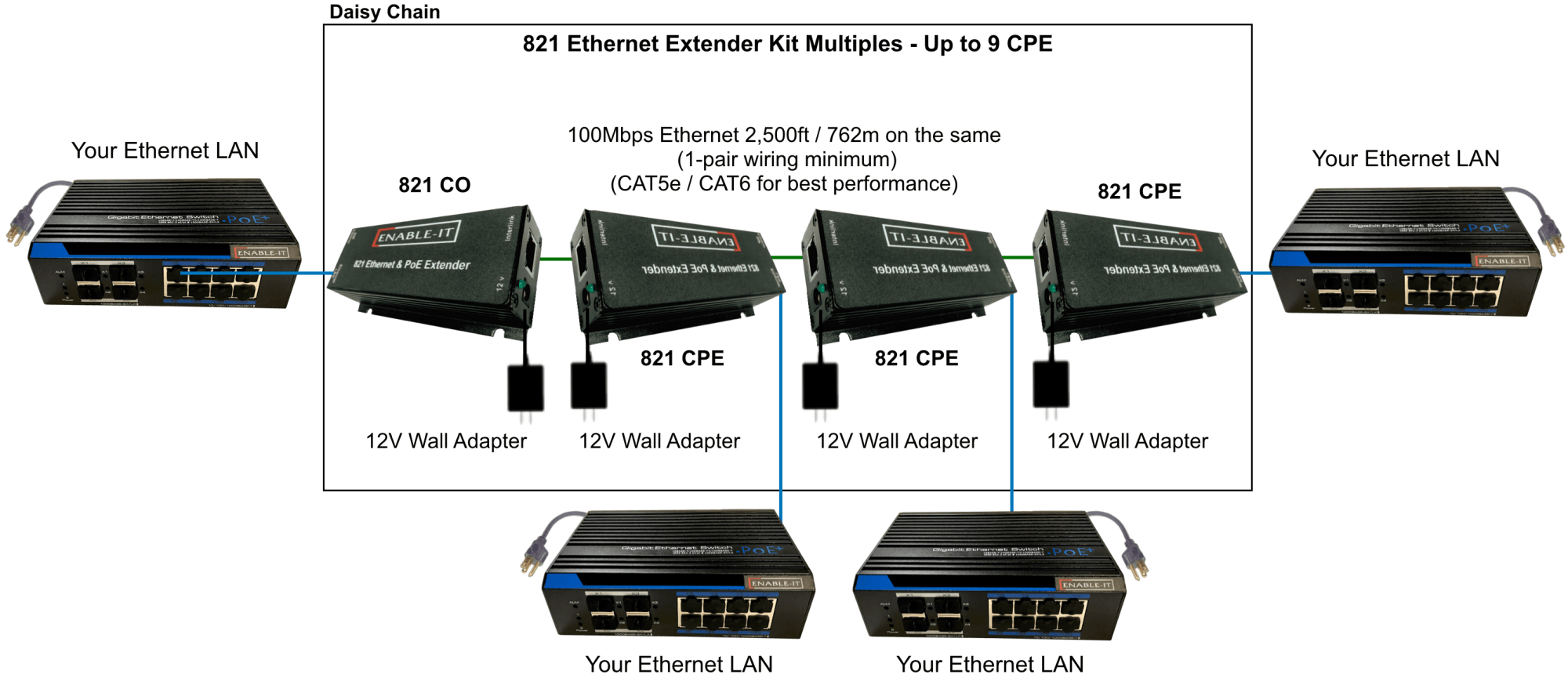 hight resolution of 821 ethernet extender multiple cpe wiring diagram