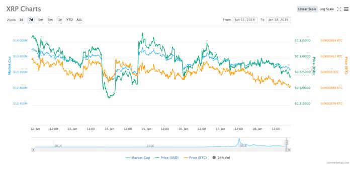 Ripple's 7-day price chart