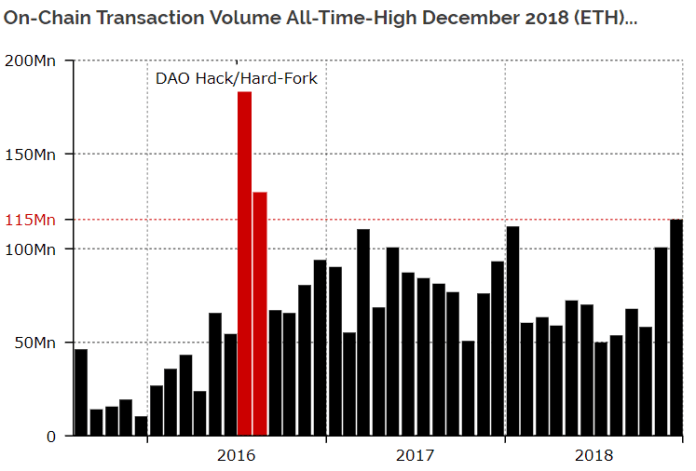 On-Chain Ethereum transaction Volumes