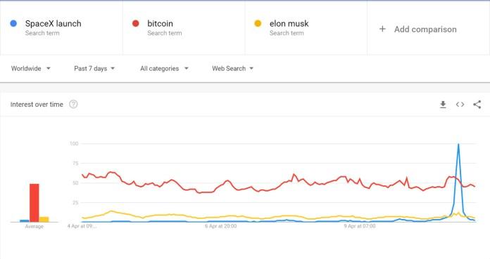 Google Trends ww 7 days