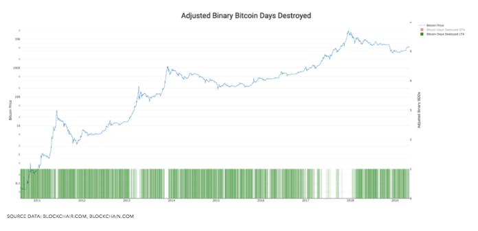 Bitcoin days destroyed