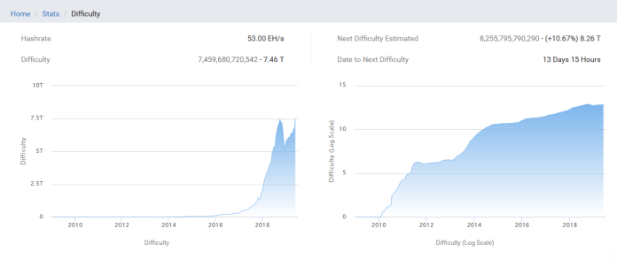 Bitcoin Difficulty Reaches New ATH
