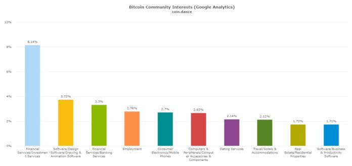 Coindance Bitcoin demographics interests