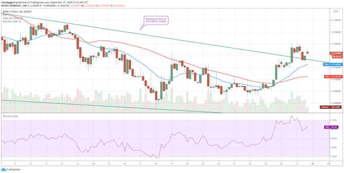 XEM/USD 4-hour chart. Source: TradingView