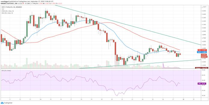 DOT/USD 4-hour chart. Source: TradingView