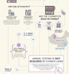 china s animal testing laws [ 800 x 1889 Pixel ]