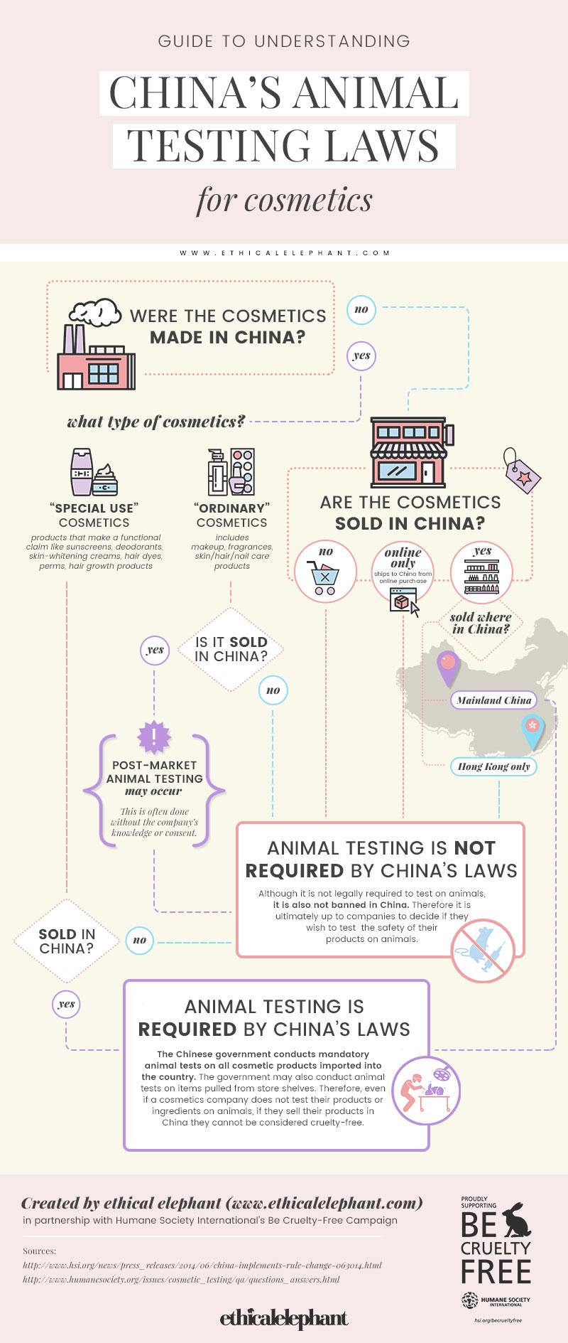 medium resolution of china s animal testing laws