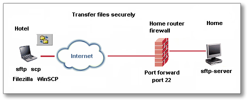 Difference Between Ftp And Sftp Rahul Tyagi 21