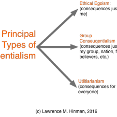 Slope Orientation Diagram Three Phase Motor Winding Ethics Updates: Consequentialism & Utilitarianism