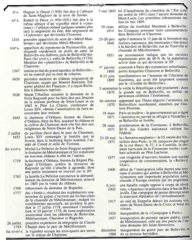 Chronologie du 20ème