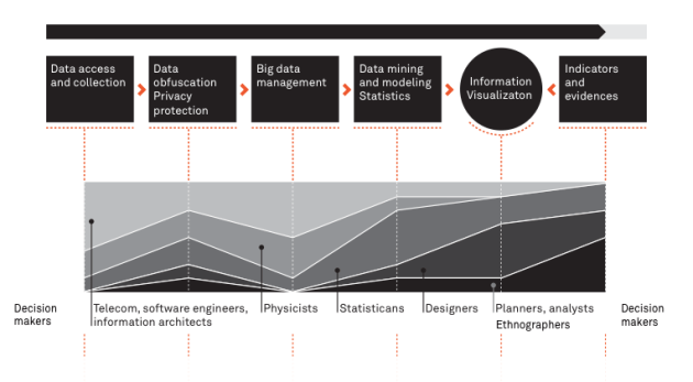 The investigation of network data involves along several steps multiple practices and skills from engineering, to statistics, design, strategy planning, product management and ethnography