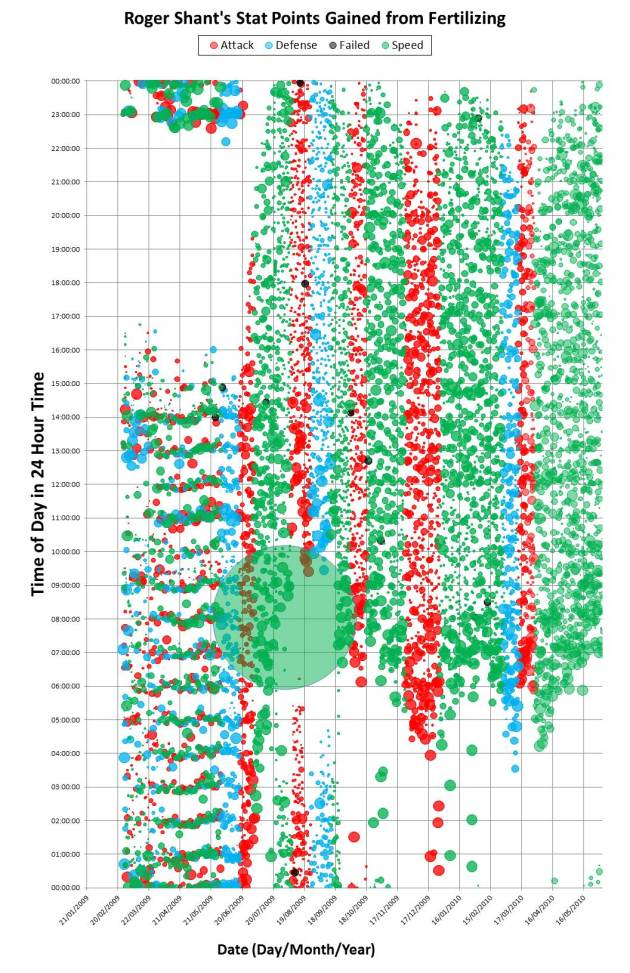 This is one of the visualizations we created for the research. The horizontal axis is date; the vertical axis is time of day as recorded by the Plant Wars server. Each mark on the chart represents a single instance of in-game training. In Plant Wars, a player can train their plant in one of three areas--speed, defense, or attack. The different colors of the marks corresponds to the characteristic being trained, while the radius of the mark encodes the number of stat points received from the training. The time shift can be seen clearly in this visualization: prior to June, this player starts playing in earnest around 16:00 server time. By October, the player has somewhat settled on starting play around 10:00 am.