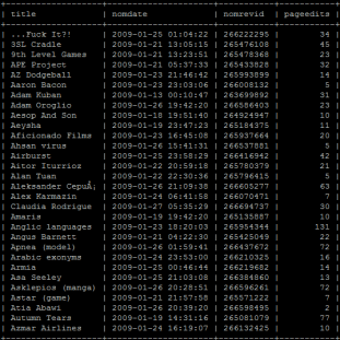 Output from AfDStatBot's database