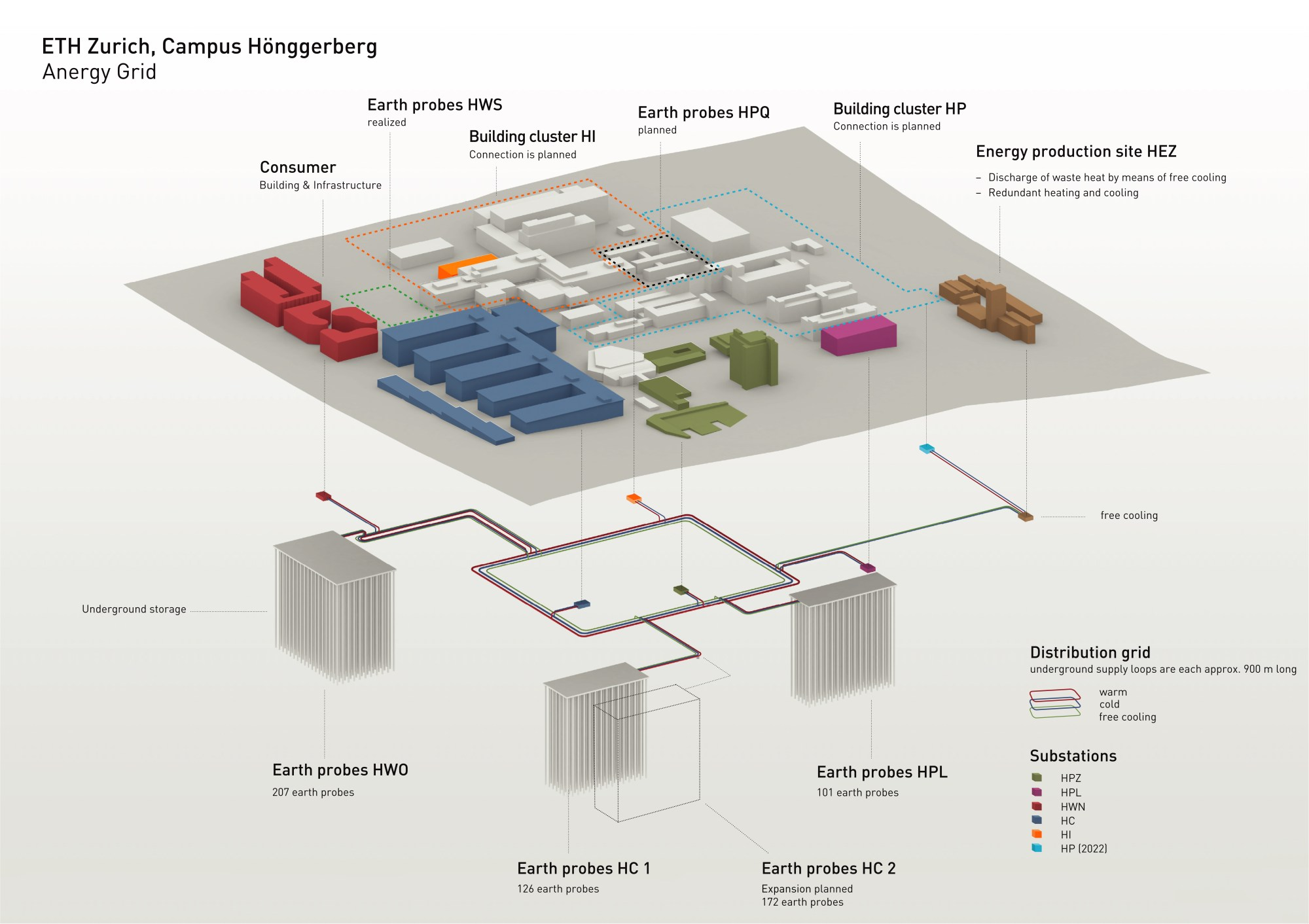 hight resolution of in constructing the underground storage system at campus h nggerberg eth zurich is building a dynamic system in an effort to significantly reduce co2