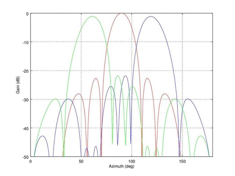3 Beam Radiation Pattern