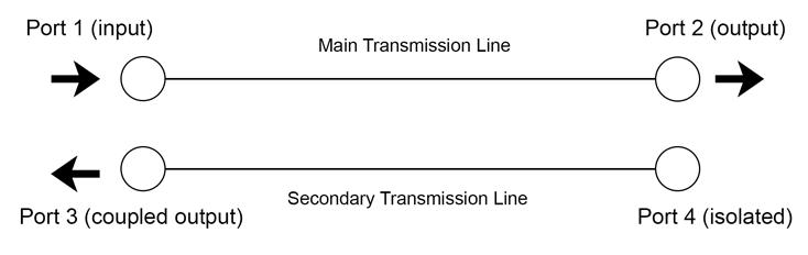 Directional Coupler Diagram