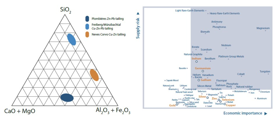 sultan tailings chemical composition and valuable metals