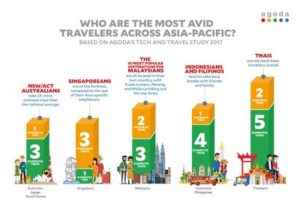Domestic tourism in Malaysia is growing